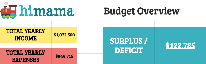 child care daycare budget template summary